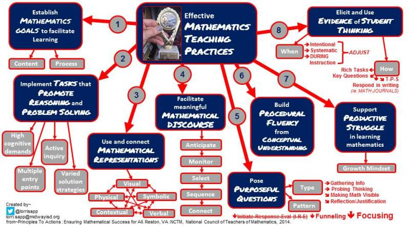 8 Effective Mathetatics Teaching Practices